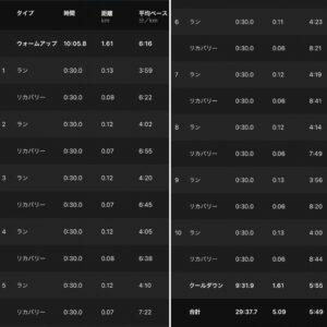"""5.09km(5'49"""") スピードリピート【2021/5/19】"""