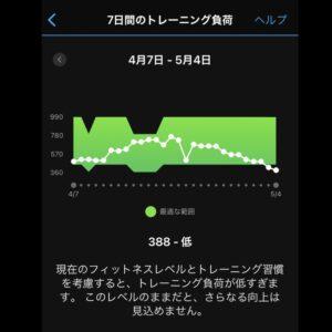 "5.50km(5'54"") イージーラン【2021/5/4】トレーニング負荷"