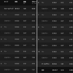 """5.13km(5'48"""") スピードリピート【2021/5/8】"""