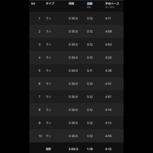 "5.00km(5'55"")  スピードリピート【2021/5/25】ラン部分"