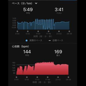 """5.09km(5'49"""") スピードリピート【2021/5/19】ペース"""