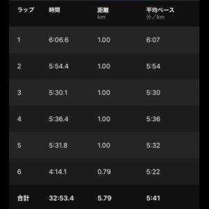 """6月2日(水)【5.79km(5'41"""")】"""
