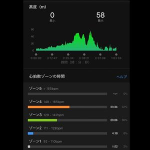 """6月22日(火)【11.11km(5'45"""")】高低差"""