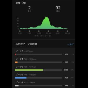 """7月5日(月)【6.2km(6'13"""")】高低差"""