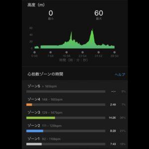 """7月10日(土)【5.40km(6'45"""")】高低差"""