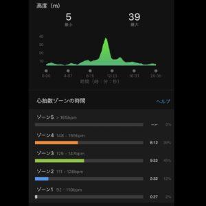 """7月19日(月)【3.33km(6'12"""")】心拍数"""