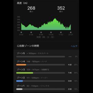 """7月25日(日)【3.22km(6'57"""")】高度"""