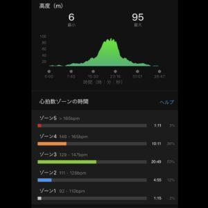 """7月7日(水)【6.3km(6'09"""")】高低差"""