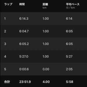 """7月9日(金)【4km(5'58"""")】"""