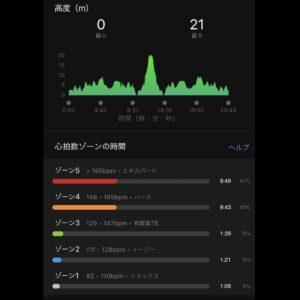 """8月28日(土)【5.01km(4'46"""")】心拍数ゾーン"""