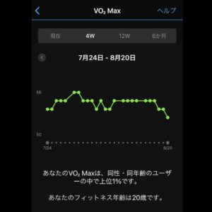 VO2Maxは52にダウン