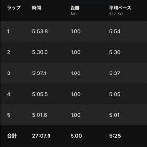 """8月16日(月)【5.00km(5'25"""")】"""