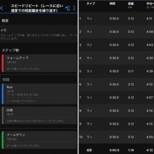 """スピードリピート4'12""""/km【2021/5/25】"""