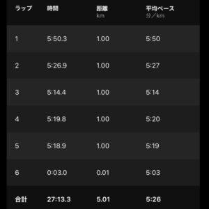 """8月4日(水)【5.01km(5'26"""")】"""
