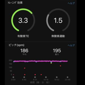 """8月28日(土)【5.01km(4'46"""")】ピッチ"""