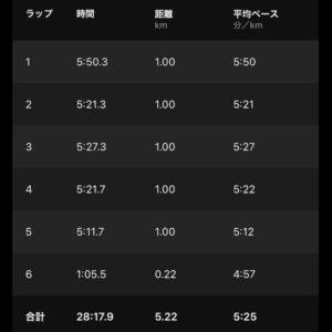 """8月2日(月)【5.22km(5'25"""")】"""