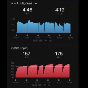 """8月28日(土)【5.01km(4'46"""")】心拍数"""