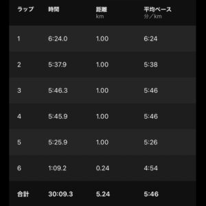 """8月22日(日)【5.24km(5'46"""")】"""