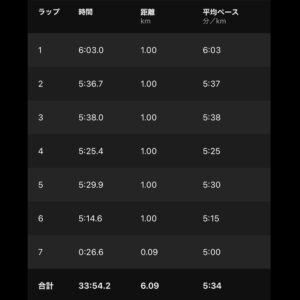 """8月13日(金)【6.09km(5'34"""")】"""