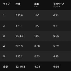 "4.03km(5'39"") 4kmビルドアップ【2021/8/24】"