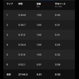 """8月3日(火)【5.01km(5'32"""")】"""