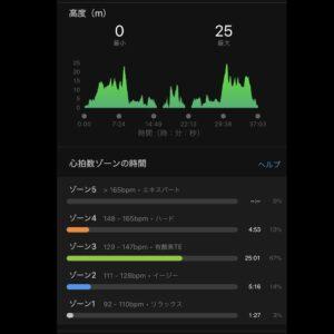"""8月29日(日)【6.18km(5'59"""")】高度"""