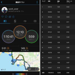 """9月28日(火)【12.10km(5'51"""") 】"""