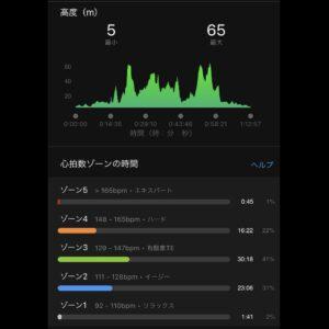 """9月22日(水)【12.18km(5'59"""")】高度"""