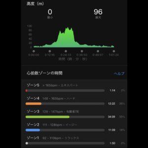 """9月10日(金)【10.12km(6'04"""")】高度"""