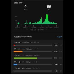 """9月29日(水)【10.23km(6'03"""")】高度"""