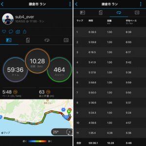 """10月5日(火)【10.28km(5'48"""")】"""